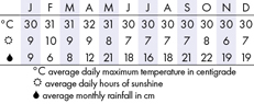 The Maldives Climate Chart