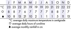 Tanzania Climate Chart