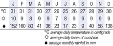 Vilanculos Climate Chart