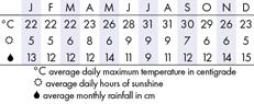 Bermuda Climate Chart