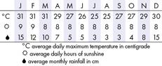Pemba Climate Chart